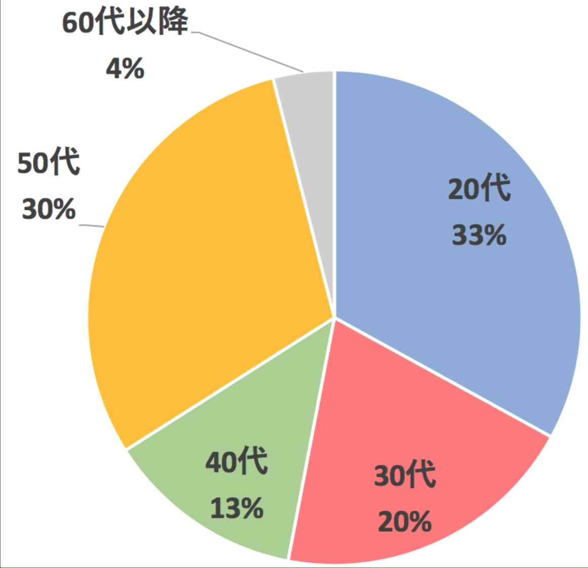 B3ダイエット名古屋スタジオ顧客年代別グラフ