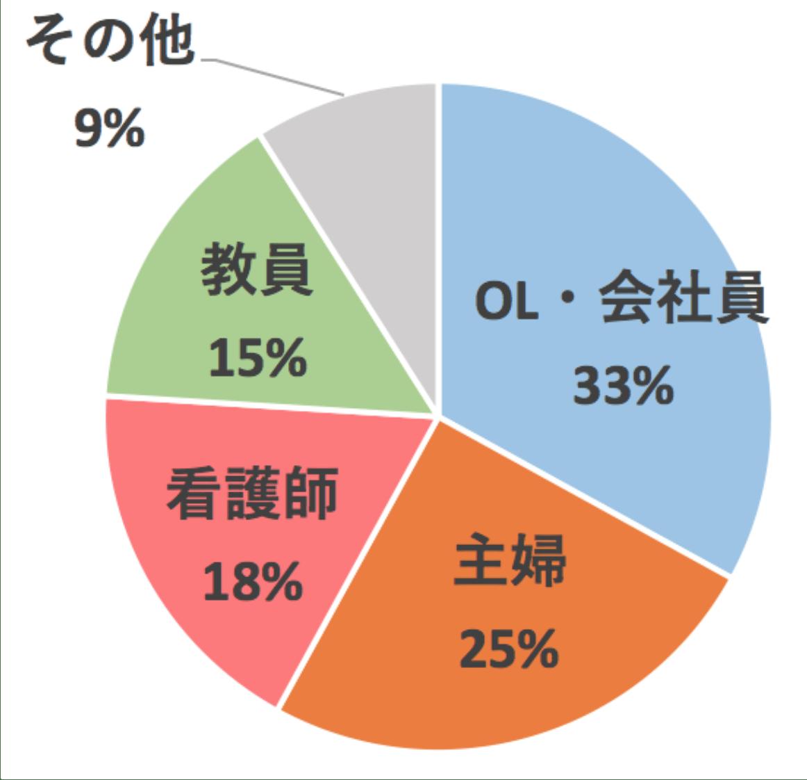B3ダイエット名古屋スタジオ顧客職業比率